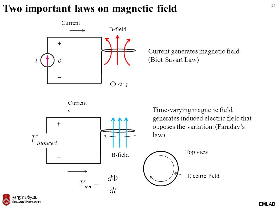 24 EMLAB Two important laws on magnetic field Current generates magnetic field (Biot-Savart Law) Time-varying magnetic field generates induced electri