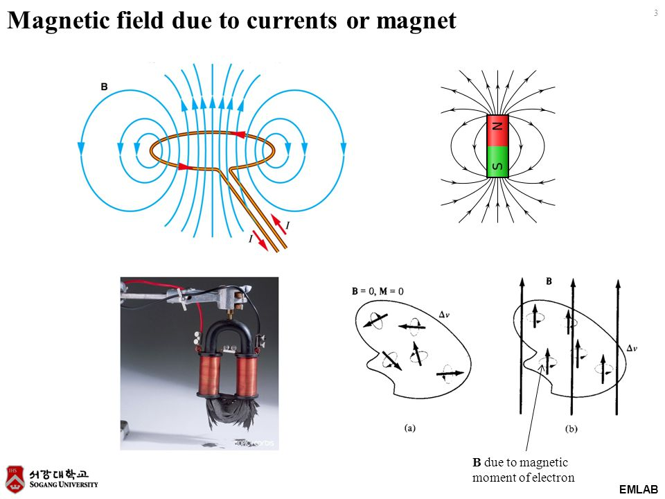 24 EMLAB Two important laws on magnetic field Current generates magnetic field (Biot-Savart Law) Time-varying magnetic field generates induced electric field that opposes the variation.