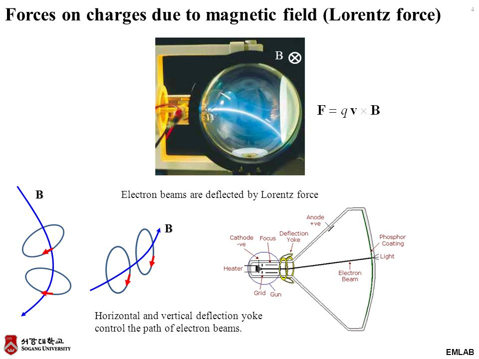 4 EMLAB Forces on charges due to magnetic field (Lorentz force)B B B Electron beams are deflected by Lorentz force Horizontal and vertical deflection
