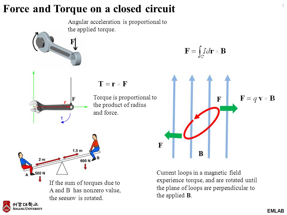 26 EMLAB Concept of inductance Current Magnetic flux : Ф is the magnetic flux due to the coil wound N times.