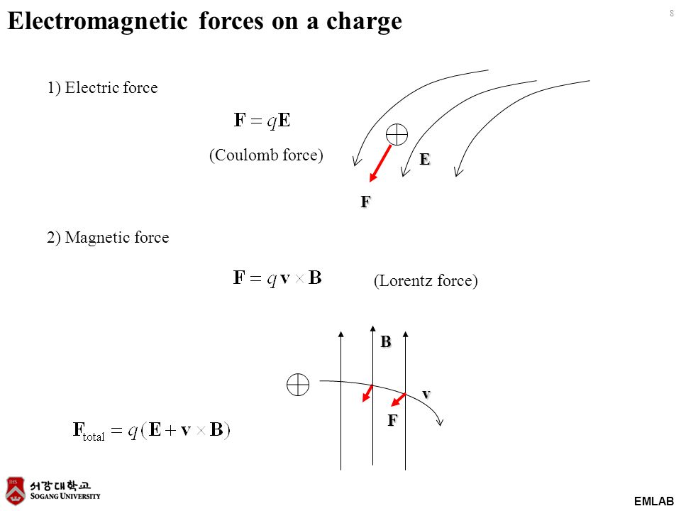 8 EMLAB Electromagnetic forces on a charge 1) Electric force 2) Magnetic force F E F B v (Lorentz force) (Coulomb force)
