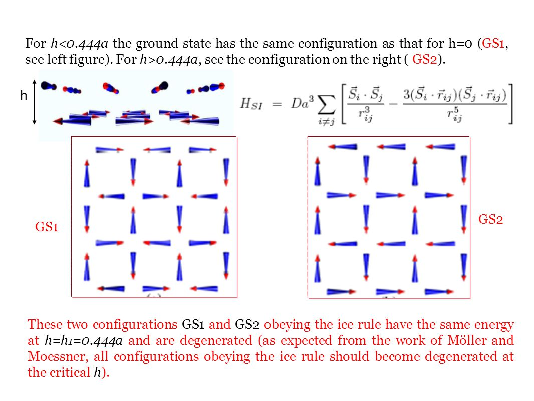 For h 0.444a, see the configuration on the right ( GS2). h These two configurations GS1 and GS2 obeying the ice rule have the same energy at h=h 1 =0.