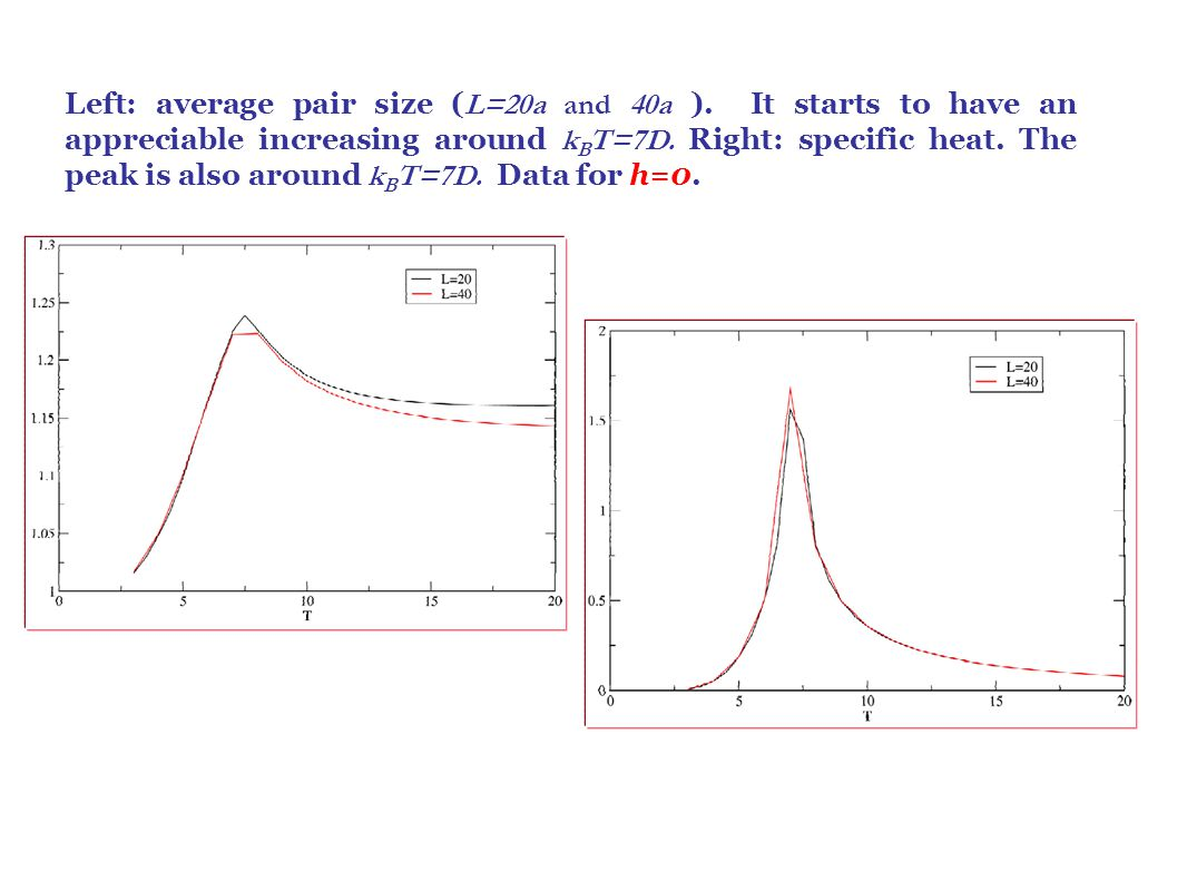 Left: average pair size ( L=20a and 40a ). It starts to have an appreciable increasing around k B T=7D. Right: specific heat. The peak is also around