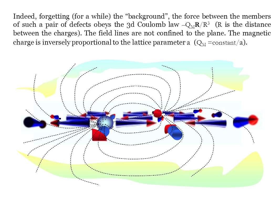 However, the background creates an additional attractive force (independent of R ) between the charges.