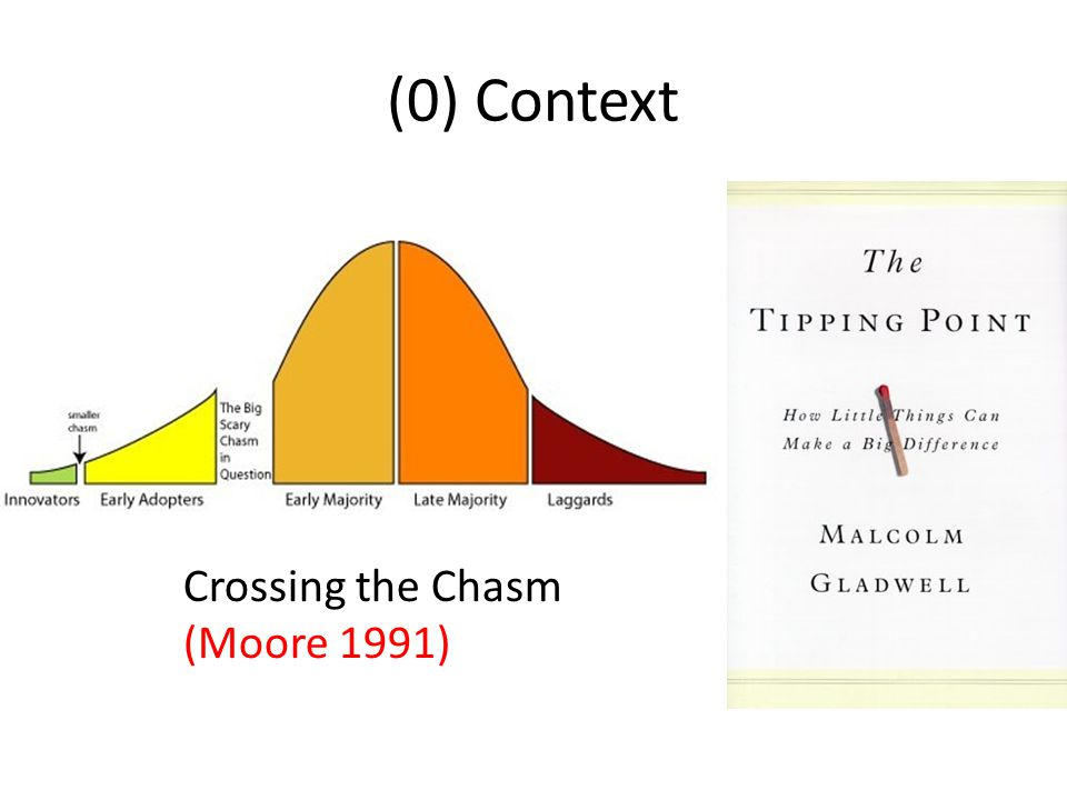 (0) Context Crossing the Chasm (Moore 1991)