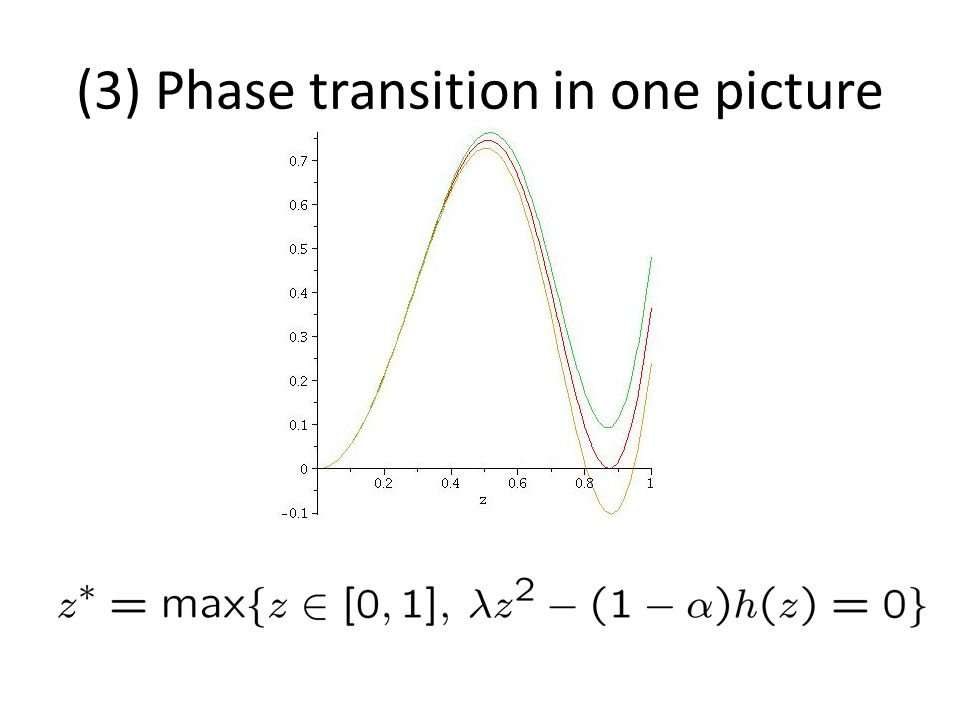 (3) Phase transition in one picture