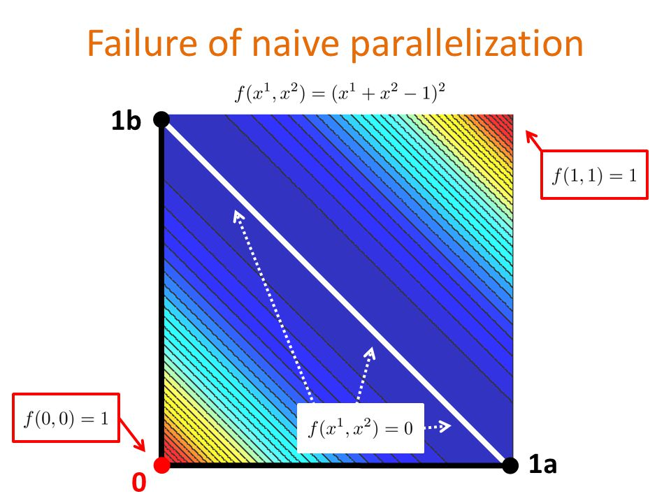 Failure of naive parallelization 1a 1b 0