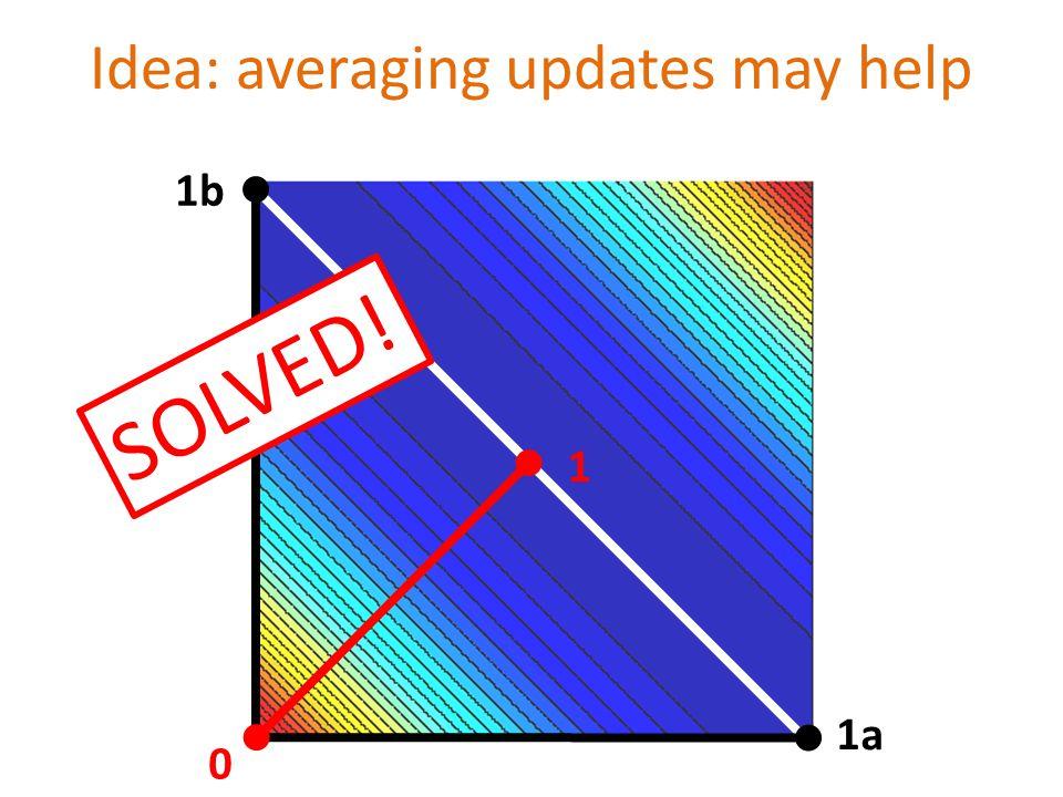 1 1a 1b 0 Idea: averaging updates may help S O L V E D !