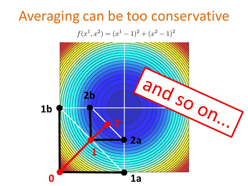 Averaging can be too conservative 1a 1b 0 1 2a 2b 2 a n d s o o n...