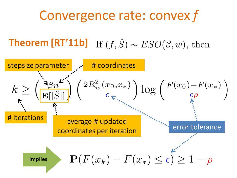 Convergence rate: convex f average # updated coordinates per iteration # coordinatesstepsize parameter error tolerance # iterations implies Theorem [RT11b]