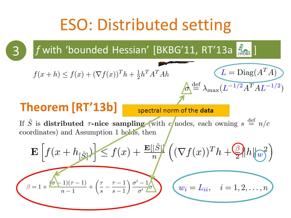 ESO: Distributed setting Theorem [RT13b] 3 f with bounded Hessian [BKBG11, RT13a ] spectral norm of the data