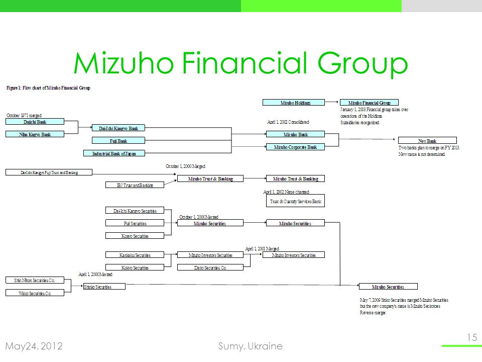 May24, 2012Sumy, Ukraine 15 Mizuho Financial Group