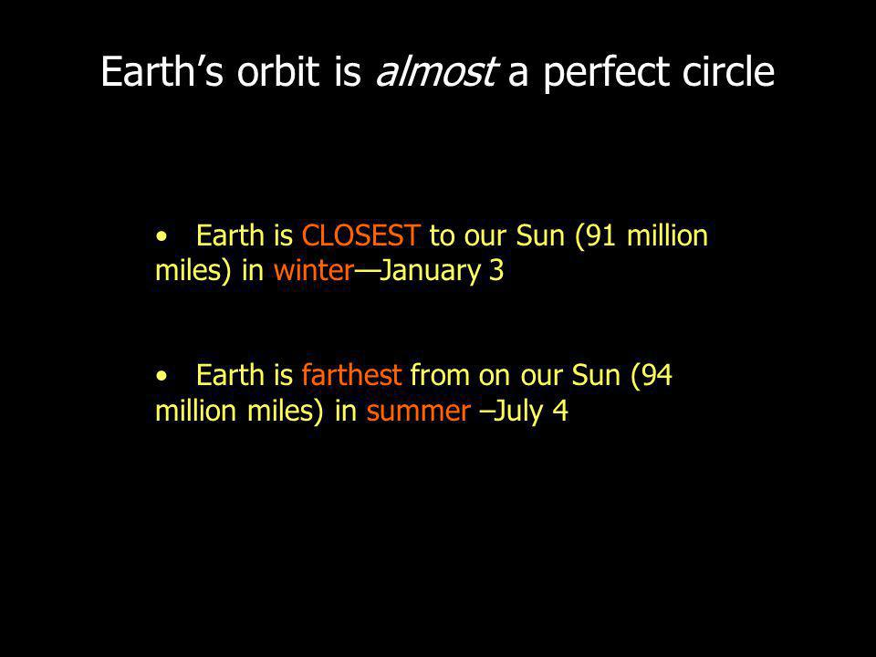 Earths orbit is almost a perfect circle Earth is CLOSEST to our Sun (91 million miles) in winterJanuary 3 Earth is farthest from on our Sun (94 million miles) in summer –July 4