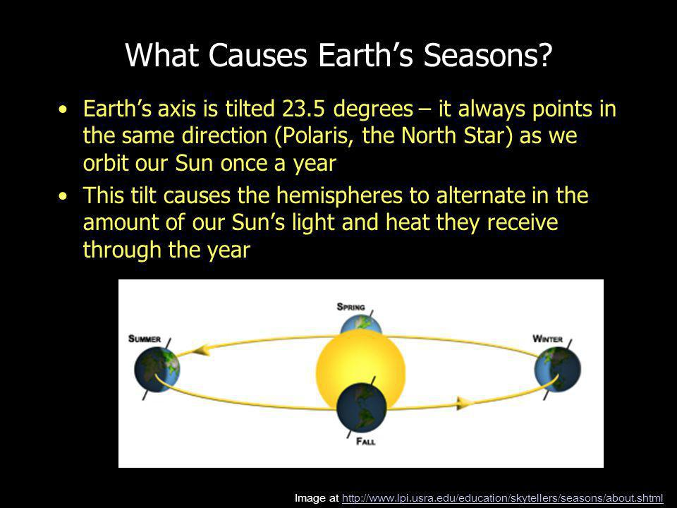 What Causes Earths Seasons.