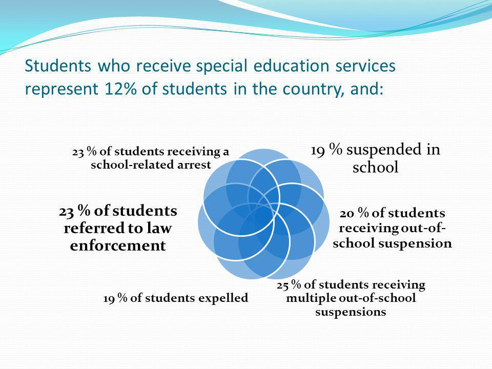 Students who receive special education services represent 12% of students in the country, and: 19 % suspended in school 20 % of students receiving out-of- school suspension 25 % of students receiving multiple out-of-school suspensions 19 % of students expelled 23 % of students referred to law enforcement 23 % of students receiving a school-related arrest