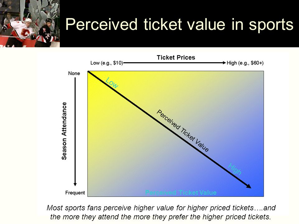LowHigh Perceived Ticket Value Perceived ticket value in sports Most sports fans perceive higher value for higher priced tickets….and the more they attend the more they prefer the higher priced tickets.