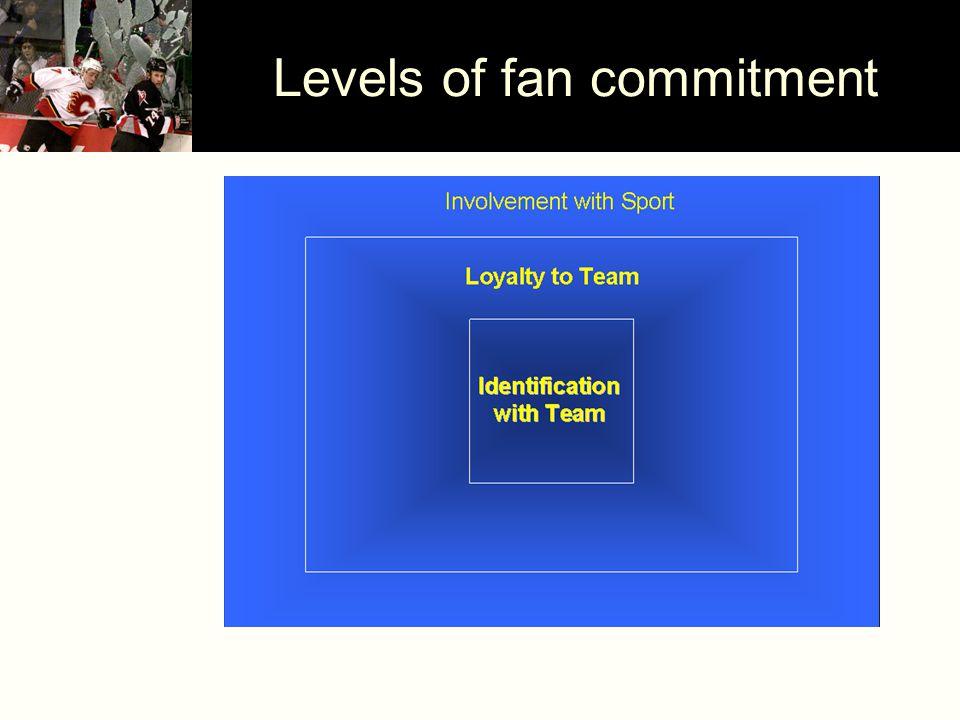 Levels of fan commitment