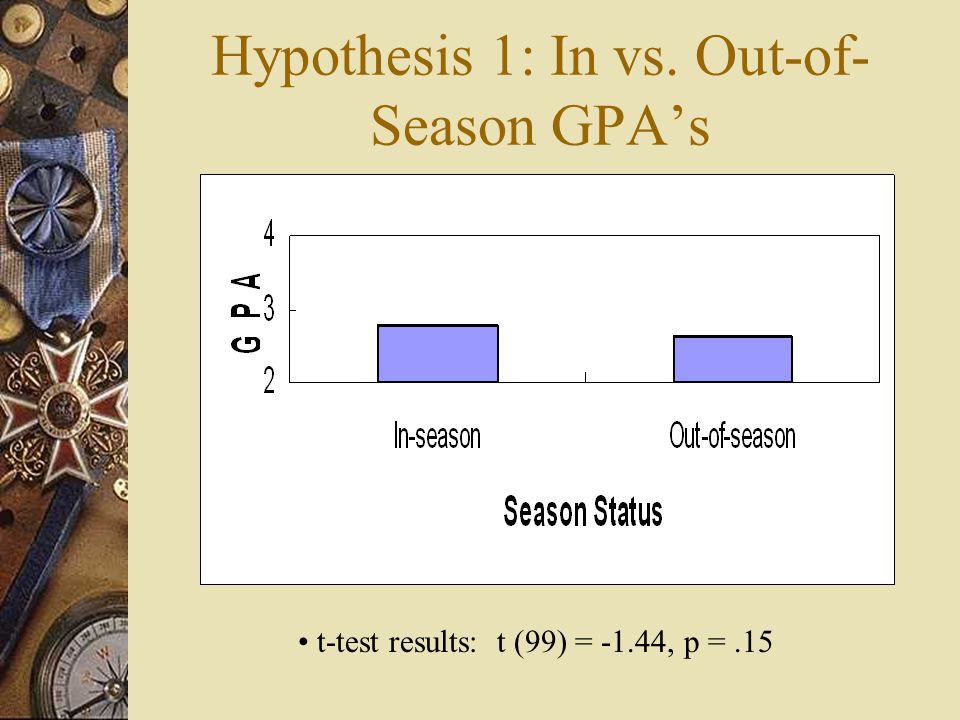 Hypothesis 1: In vs. Out-of- Season GPAs t-test results: t (99) = -1.44, p =.15