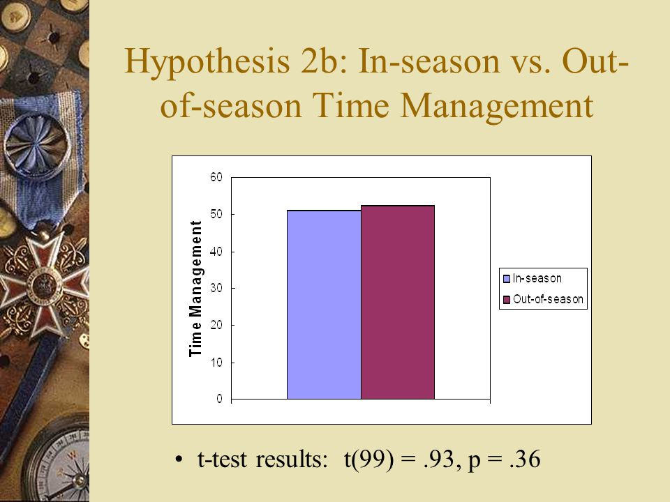 Hypothesis 2b: In-season vs. Out- of-season Time Management t-test results: t(99) =.93, p =.36