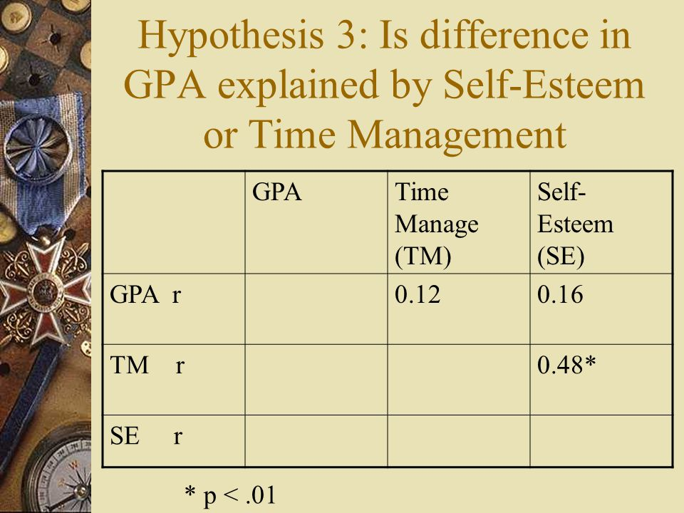 Hypothesis 3: Is difference in GPA explained by Self-Esteem or Time Management GPATime Manage (TM) Self- Esteem (SE) GPA r0.120.16 TM r0.48* SE r * p <.01