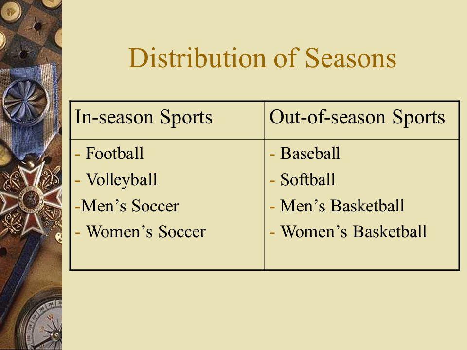 Distribution of Seasons In-season SportsOut-of-season Sports - Football - Volleyball -Mens Soccer - Womens Soccer - Baseball - Softball - Mens Basketball - Womens Basketball