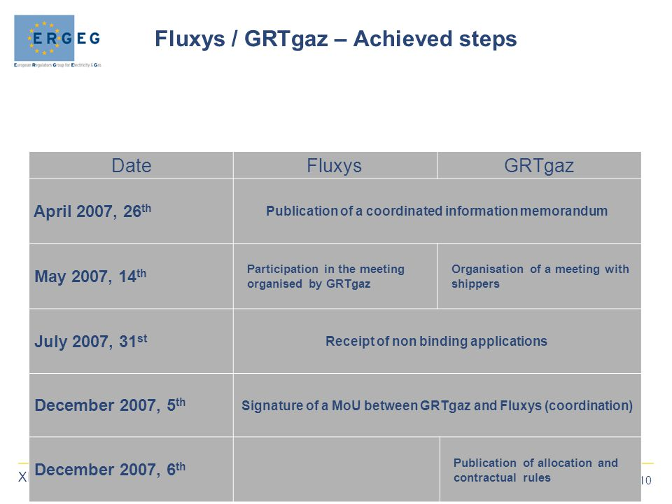 10 XIV Madrid Forum, 22-23 May 2008 Fluxys / GRTgaz – Achieved steps DateFluxysGRTgaz April 2007, 26 th Publication of a coordinated information memorandum May 2007, 14 th Participation in the meeting organised by GRTgaz Organisation of a meeting with shippers July 2007, 31 st Receipt of non binding applications December 2007, 5 th Signature of a MoU between GRTgaz and Fluxys (coordination) December 2007, 6 th Publication of allocation and contractual rules