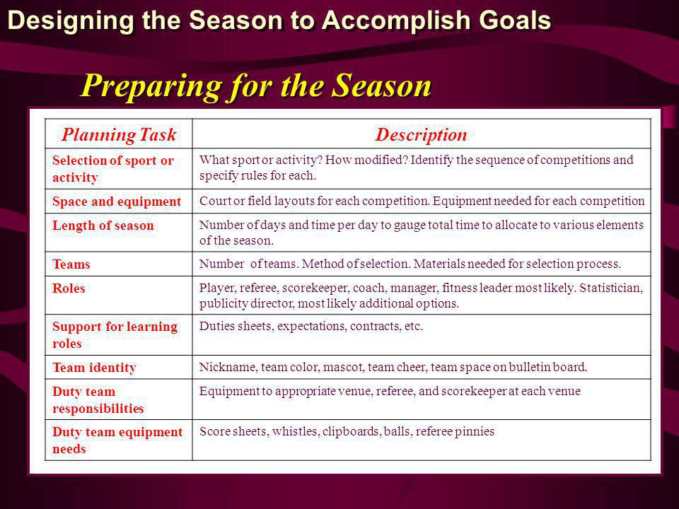 Preparing for the Season Planning TaskDescription Selection of sport or activity What sport or activity? How modified? Identify the sequence of compet