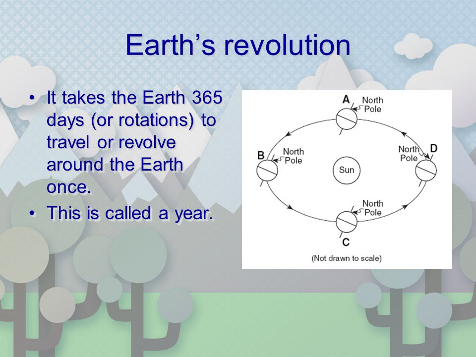 Earths revolution It takes the Earth 365 days (or rotations) to travel or revolve around the Earth once.It takes the Earth 365 days (or rotations) to