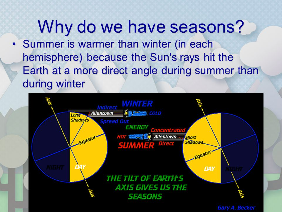 Why do we have seasons? Summer is warmer than winter (in each hemisphere) because the Sun's rays hit the Earth at a more direct angle during summer th