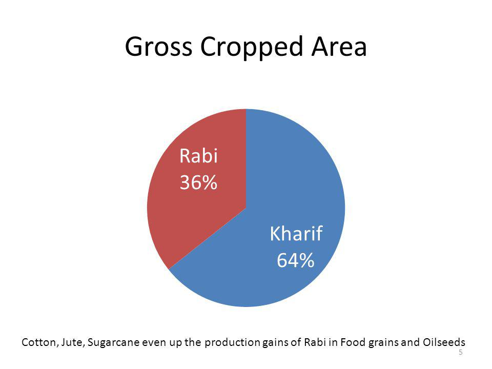 Kharif Crops More than a third of total kharif area is covered by Rice Other major crops are Cotton, Soybean, pulses and Coarse Cereals Production and Productivity largely dependent on monsoon 6