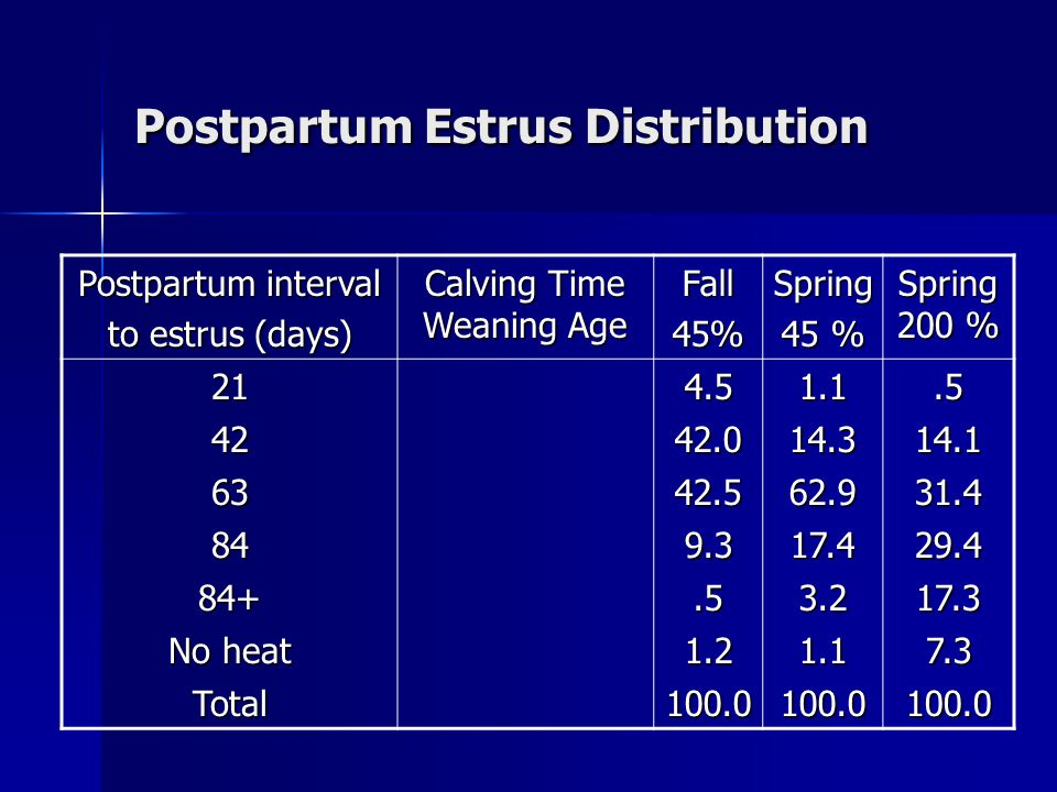 Postpartum Estrus Distribution Postpartum interval to estrus (days) Calving Time Weaning Age Fall45%Spring 45 % Spring 200 % 214.51.1.5 4242.014.314.1 6342.562.931.4 849.317.429.4 84+.53.217.3 No heat 1.21.17.3 Total100.0100.0100.0