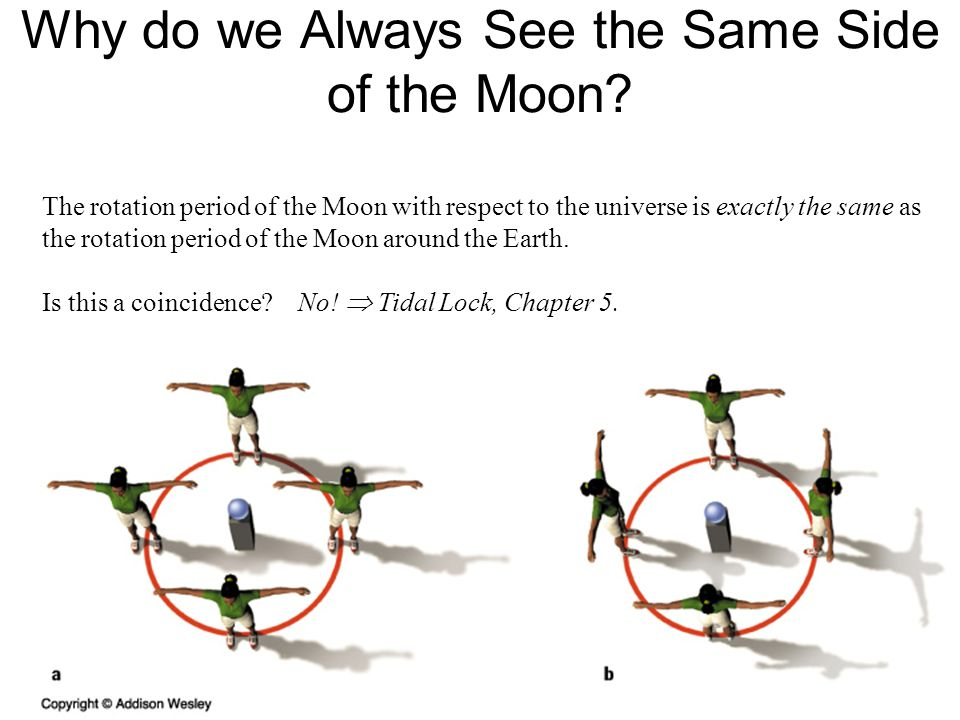 Why do we Always See the Same Side of the Moon.