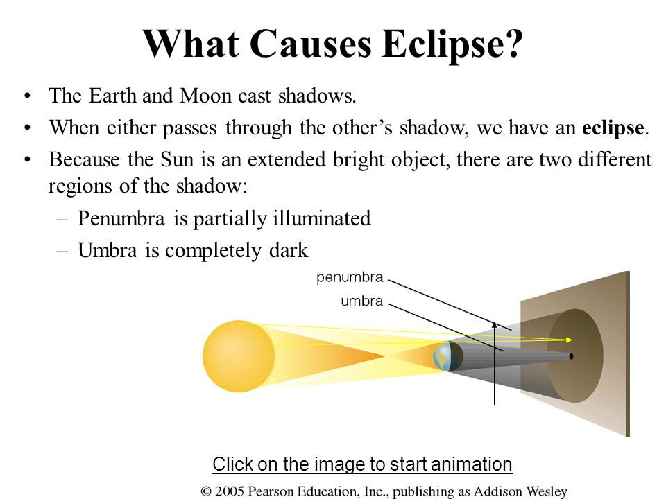 What Causes Eclipse. The Earth and Moon cast shadows.