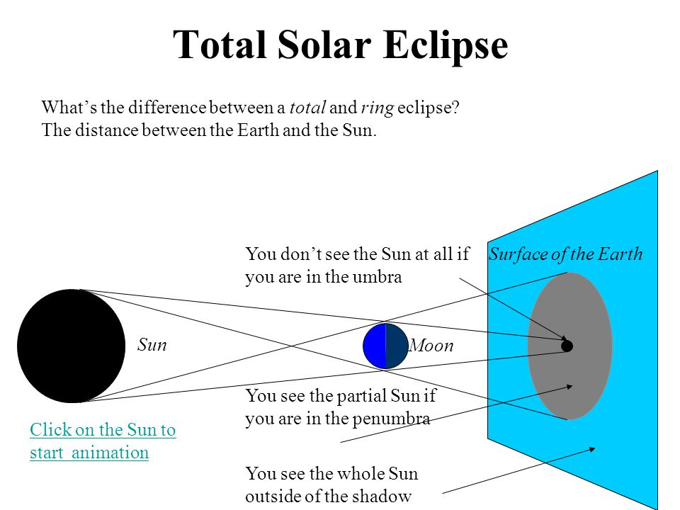 Total Solar Eclipse Whats the difference between a total and ring eclipse.