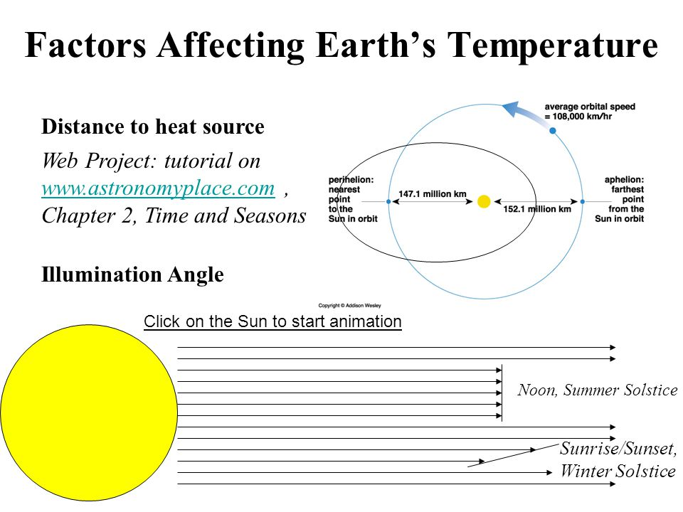 Factors Affecting Earths Temperature Distance to heat source Illumination Angle Noon, Summer Solstice Sunrise/Sunset, Winter Solstice Web Project: tutorial on www.astronomyplace.com, Chapter 2, Time and Seasons www.astronomyplace.com Click on the Sun to start animation