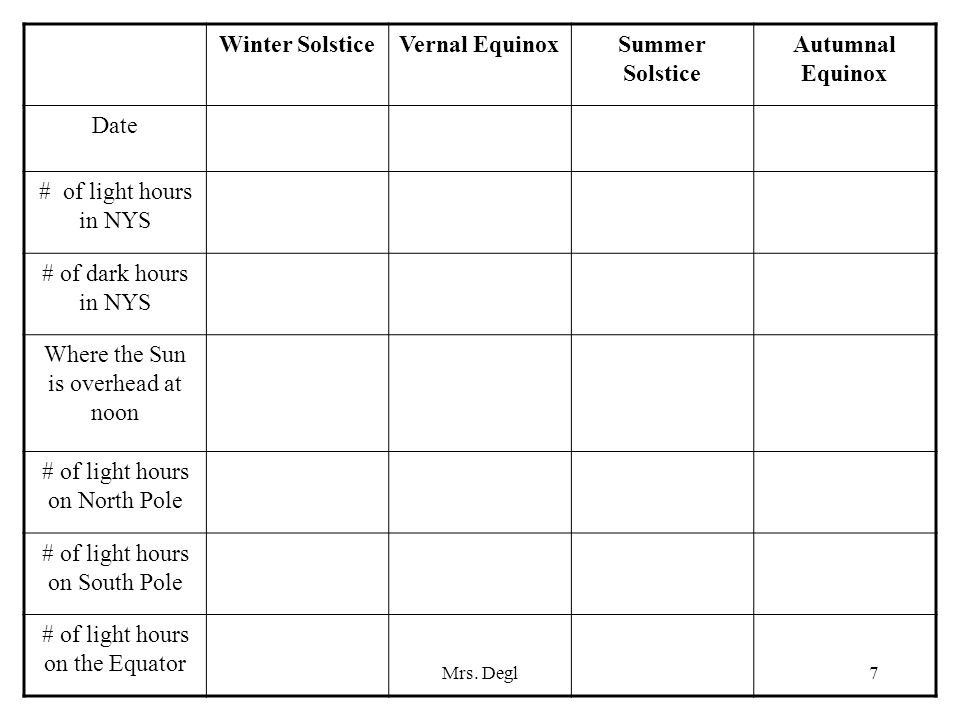 Mrs. Degl7 Winter SolsticeVernal EquinoxSummer Solstice Autumnal Equinox Date # of light hours in NYS # of dark hours in NYS Where the Sun is overhead