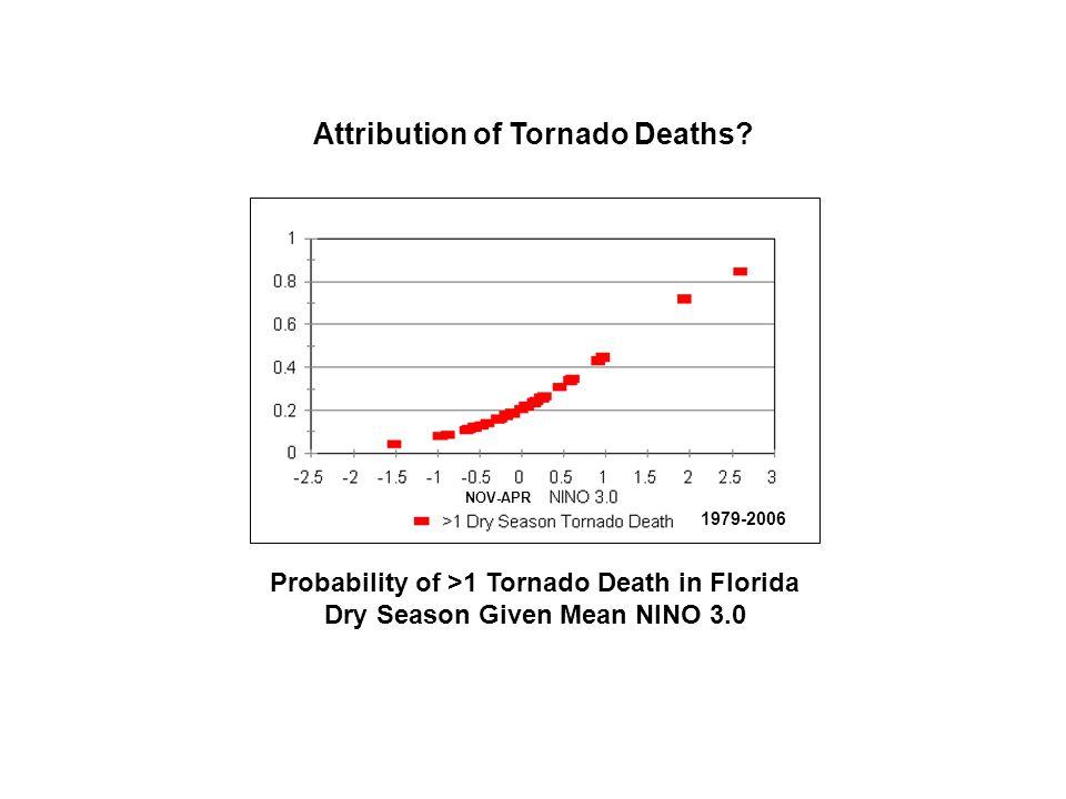 Attribution of Tornado Deaths.