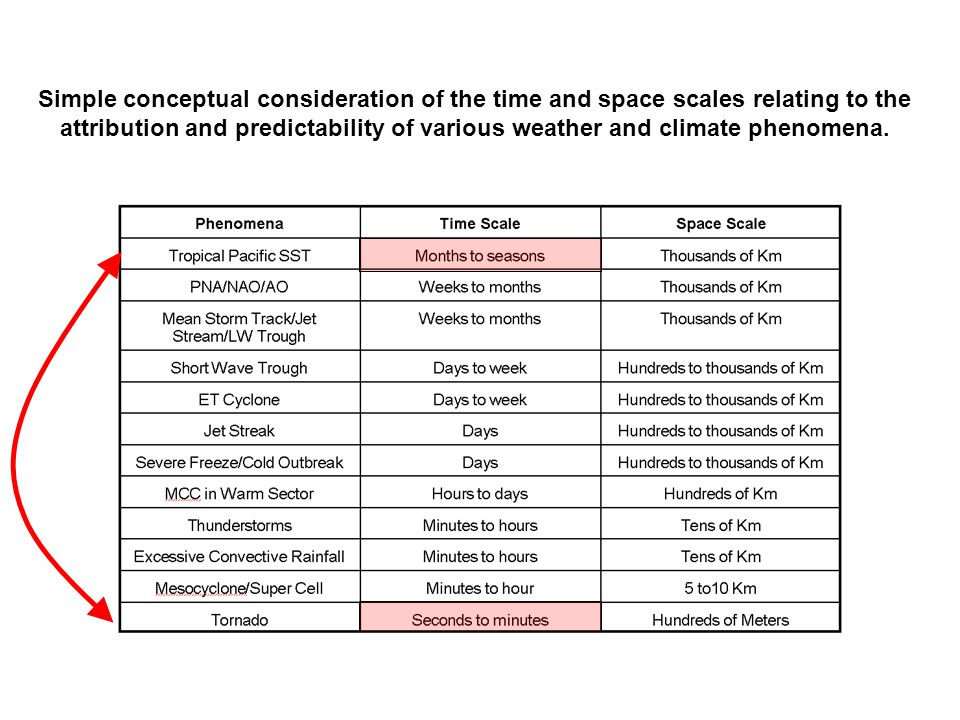 Simple conceptual consideration of the time and space scales relating to the attribution and predictability of various weather and climate phenomena.