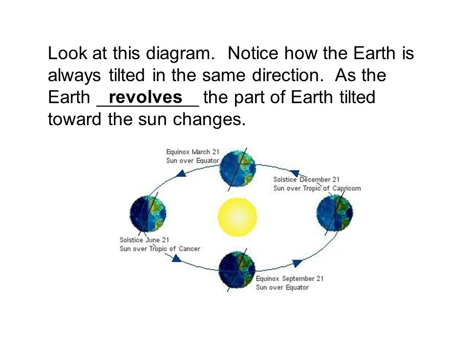 Look at this diagram. Notice how the Earth is always tilted in the same direction. As the Earth __________ the part of Earth tilted toward the sun cha