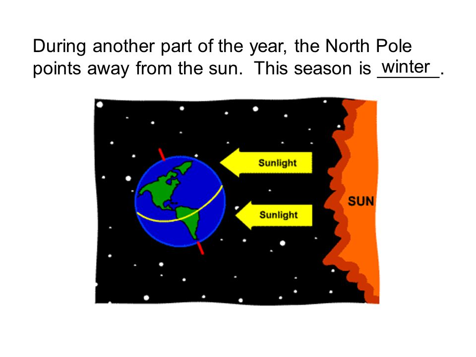 During another part of the year, the North Pole points away from the sun. This season is ______. winter