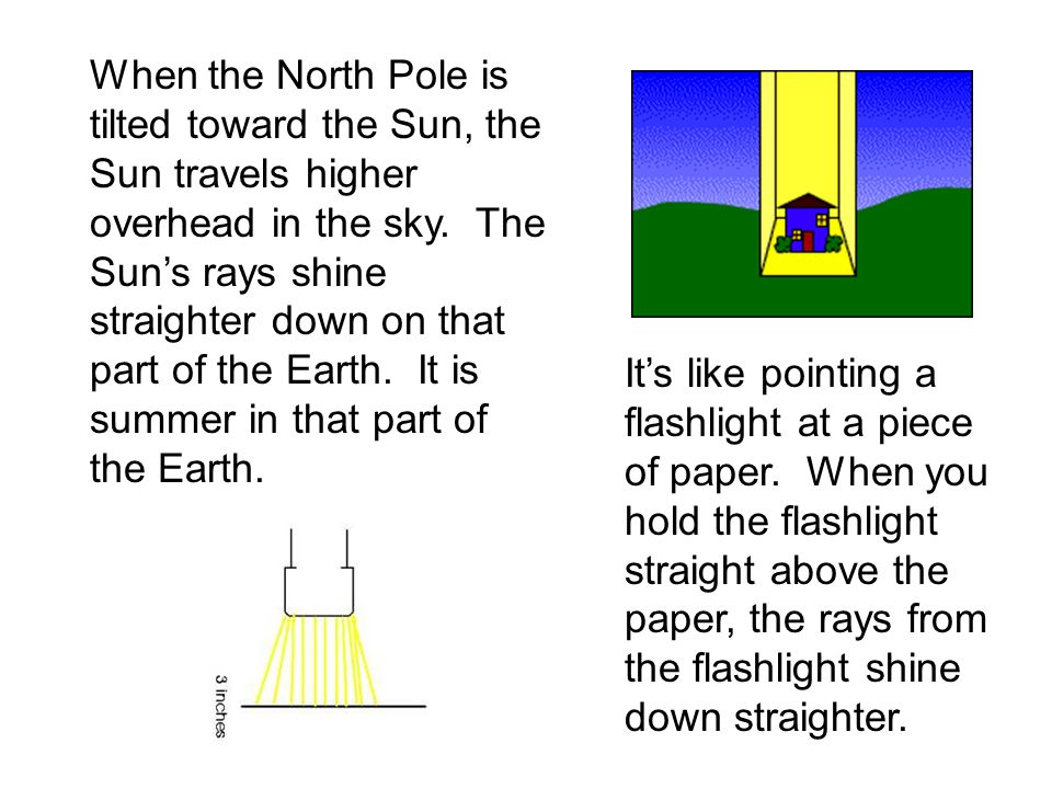 When the North Pole is tilted toward the Sun, the Sun travels higher overhead in the sky. The Suns rays shine straighter down on that part of the Eart