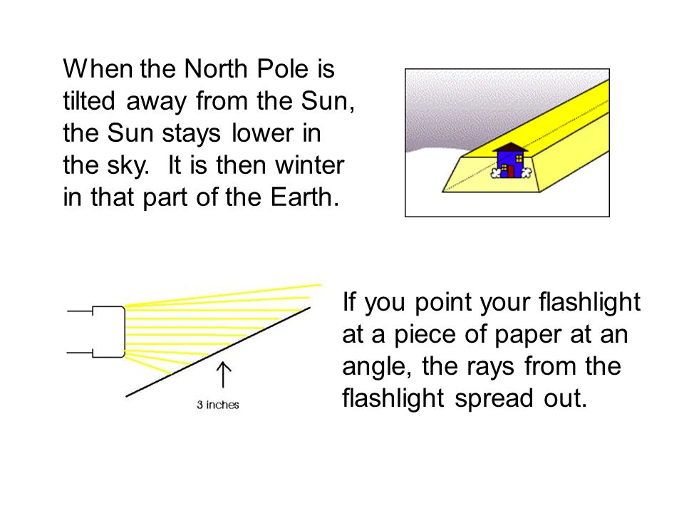 When the North Pole is tilted away from the Sun, the Sun stays lower in the sky. It is then winter in that part of the Earth. If you point your flashl