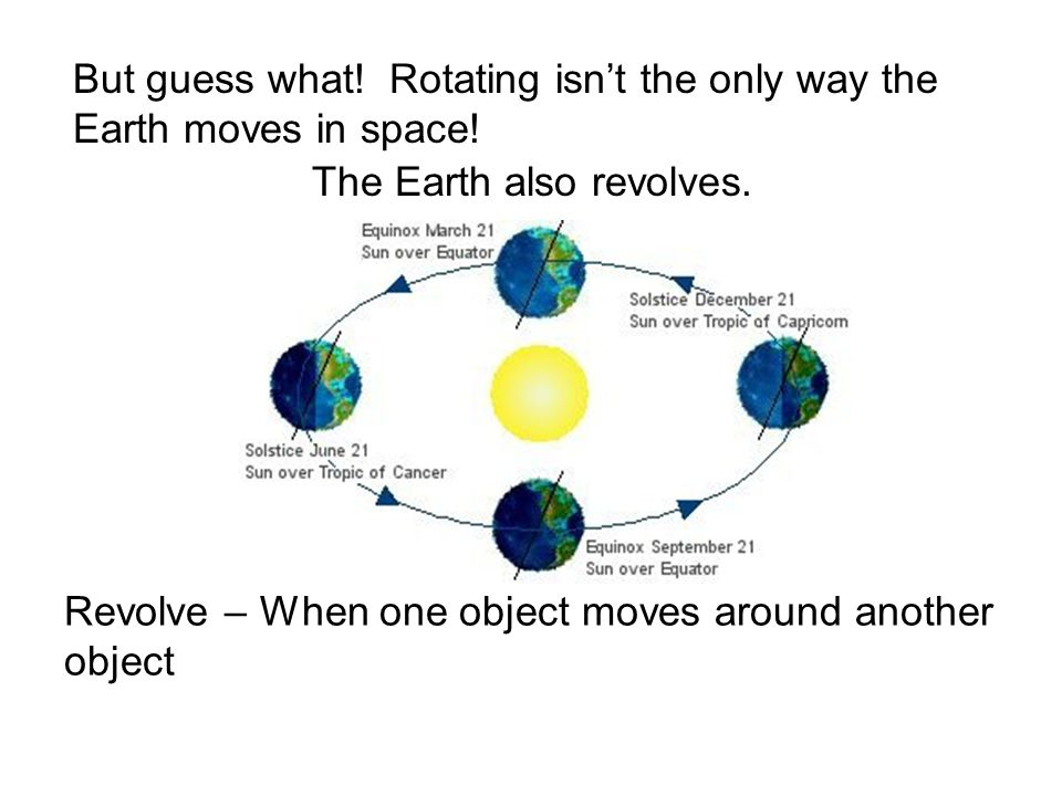 But guess what! Rotating isnt the only way the Earth moves in space! The Earth also revolves. Revolve – When one object moves around another object