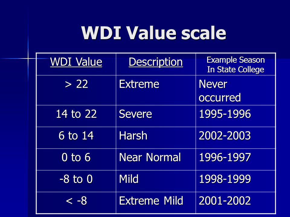 WDI Value scale WDI Value Description Example Season In State College > 22 Extreme Never occurred 14 to 22 Severe1995-1996 6 to 14 Harsh2002-2003 0 to