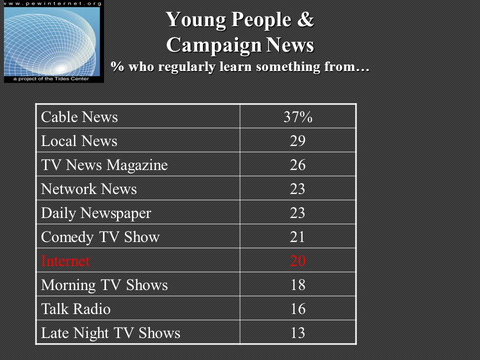 Young People & Campaign News % who regularly learn something from… Cable News37% Local News29 TV News Magazine26 Network News23 Daily Newspaper23 Comedy TV Show21 Internet20 Morning TV Shows18 Talk Radio16 Late Night TV Shows13