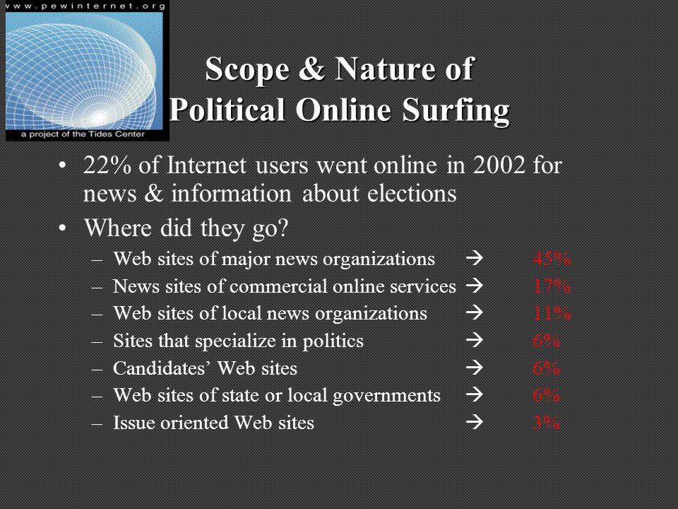 Scope & Nature of Political Online Surfing 22% of Internet users went online in 2002 for news & information about elections Where did they go? –Web si
