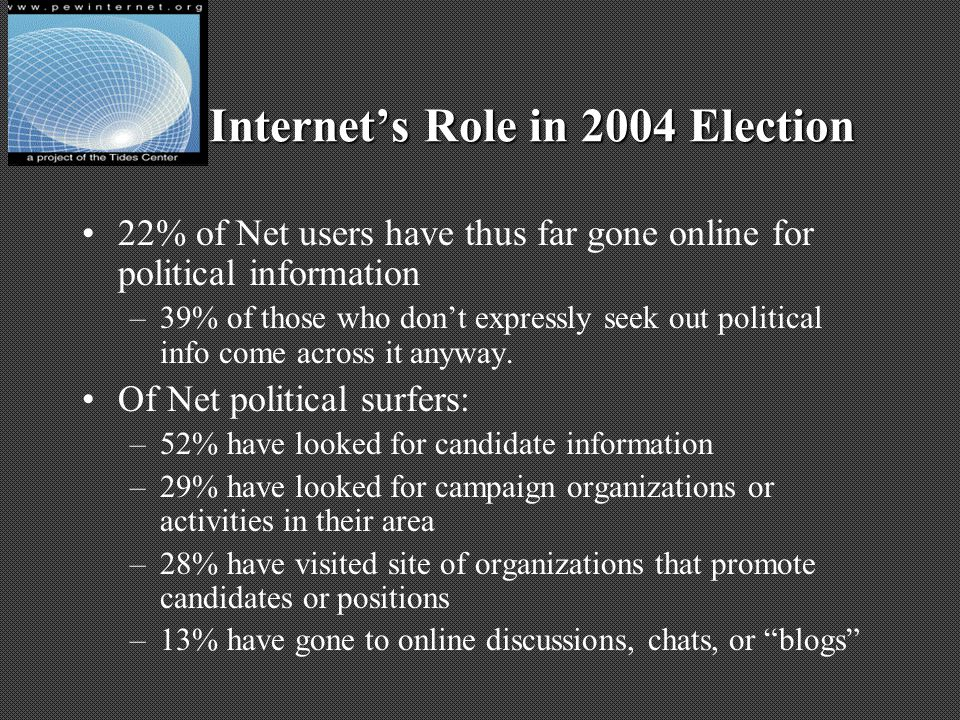 Internets Role in 2004 Election 22% of Net users have thus far gone online for political information –39% of those who dont expressly seek out politic