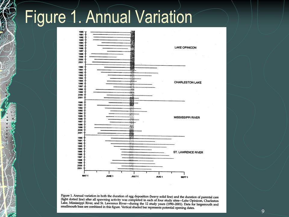 9 Figure 1. Annual Variation