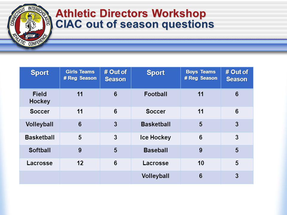 Athletic Directors Workshop CIAC out of season questions Sport Girls Teams # Reg Season # Out of Season Sport Boys Teams # Reg Season # Out of Season Field Hockey 116Football116 Soccer116Soccer116 Volleyball63Basketball53 53Ice Hockey63 Softball95Baseball95 Lacrosse126Lacrosse105 Volleyball63