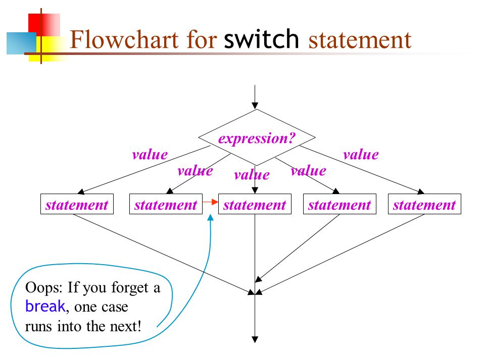 Flowchart for switch statement Oops: If you forget a break, one case runs into the next.